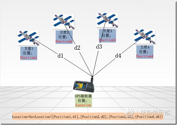gps定位图发图.png