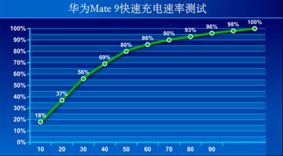 02 多项更进一步的创新 年度旗舰华为Mate 9上手评测(改)1648.png
