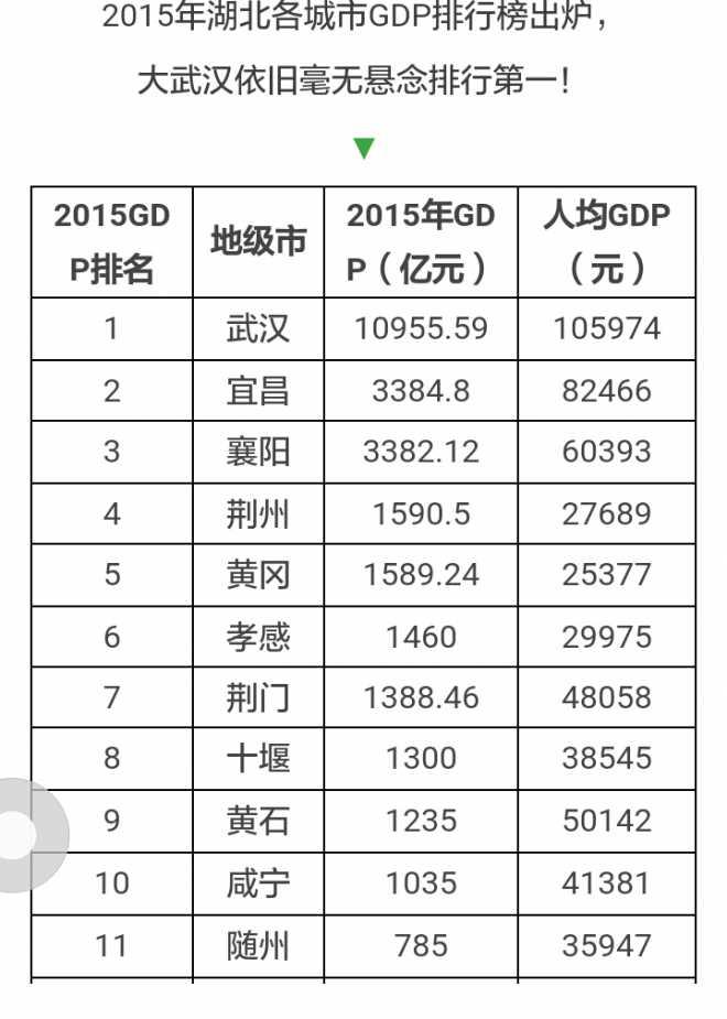湖北各市gdp排名2021_湖北地级市gdp排名