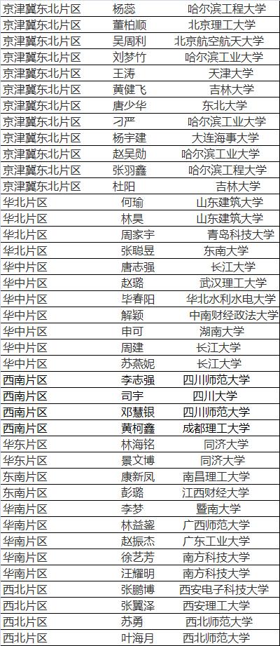 总裁培训名单.png