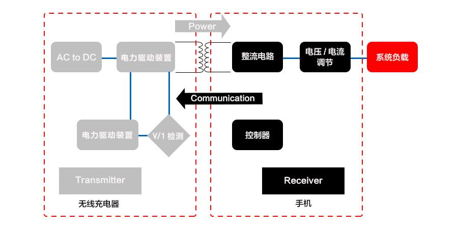 电磁感应式系统框图.jpg