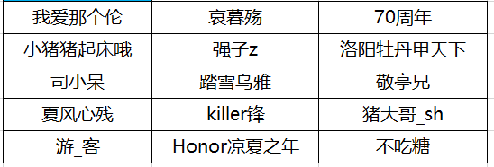 荣耀8C名单.png