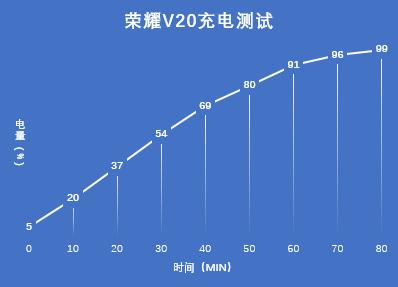 荣耀V20充电.png