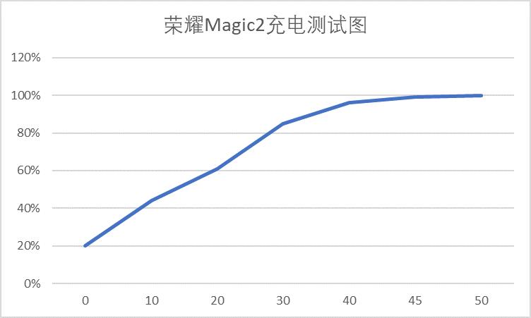 荣耀Magic2充电测试图.png