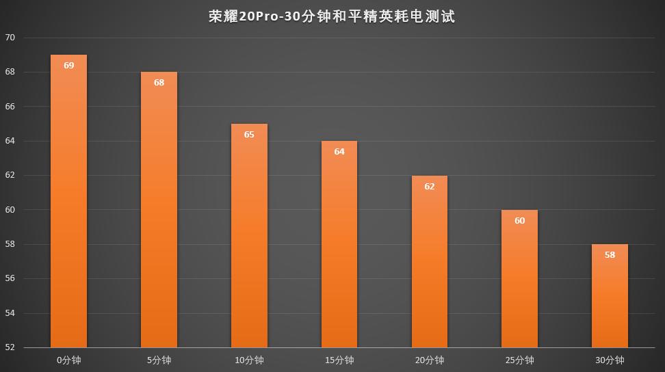 荣耀20Pro-30分钟和平精英耗电测试.png