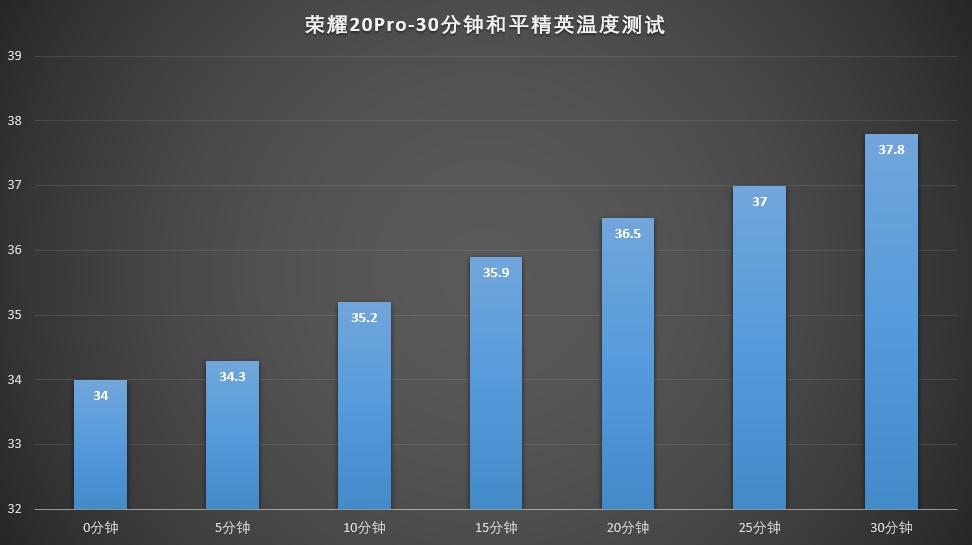 荣耀20Pro-30分钟和平精英温度测试.png