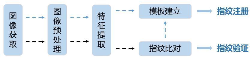 指纹工作流程.jpg