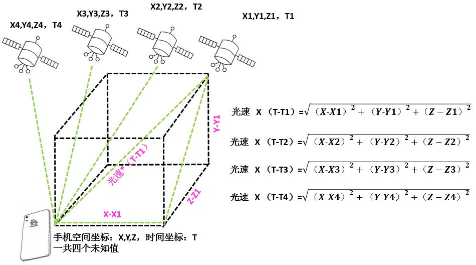 """【大肥彬讲通信】定位系统:""""我太难了""""-4.png"""