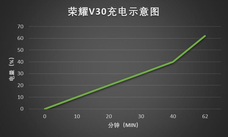 荣耀V30充电示意图.png