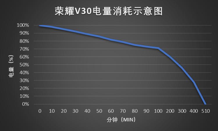 荣耀V30电量消耗图.png