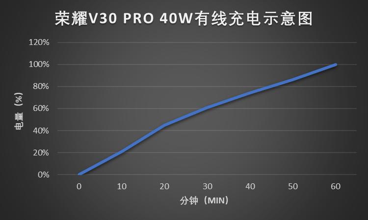荣耀V30 PRO 40W有线充电示意图.png
