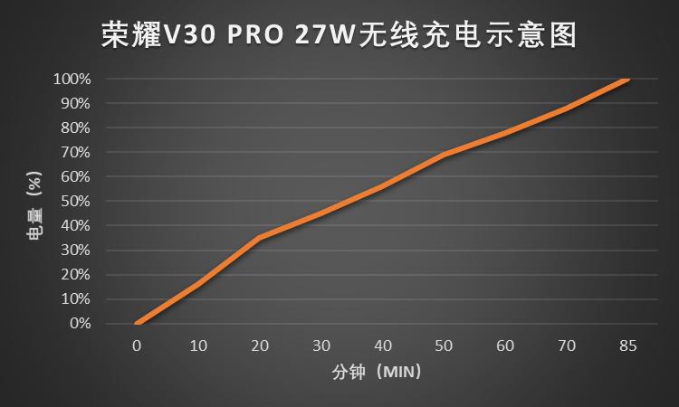 荣耀V30 PRO 27W无线充电示意图.png