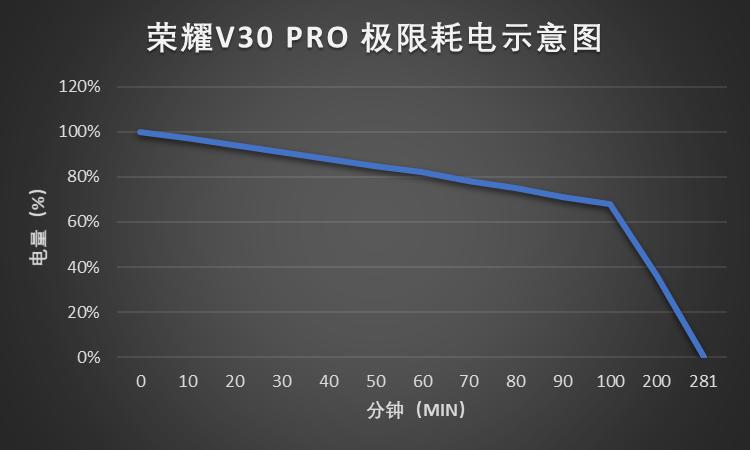 荣耀V30 PRO耗电示意图.png
