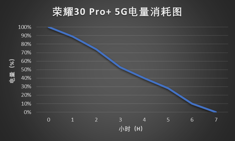 荣耀30 Pro+电量表示图.png