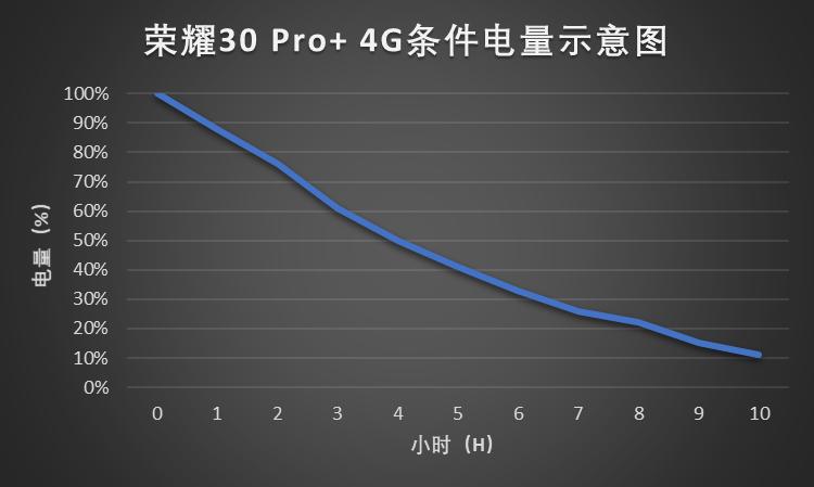 荣耀30 Pro+ 4G电量消耗图.png