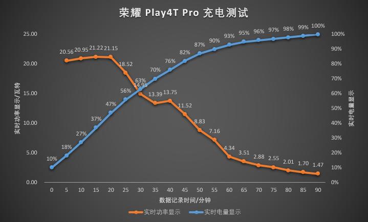 荣耀Play4T Pro充电测试.png