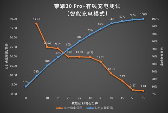 荣耀30 Pro+充电测试.png