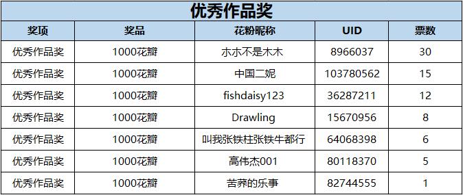 优秀作品奖中奖名单.PNG
