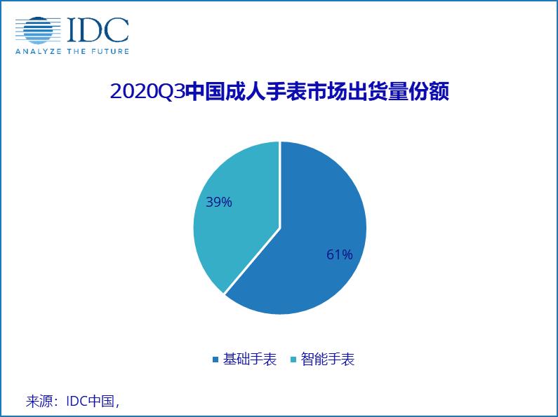 快讯 | IDC:三季度中国成人手表市场出货量同比增长76.8%,华为第五,花粉头条-花粉俱乐部