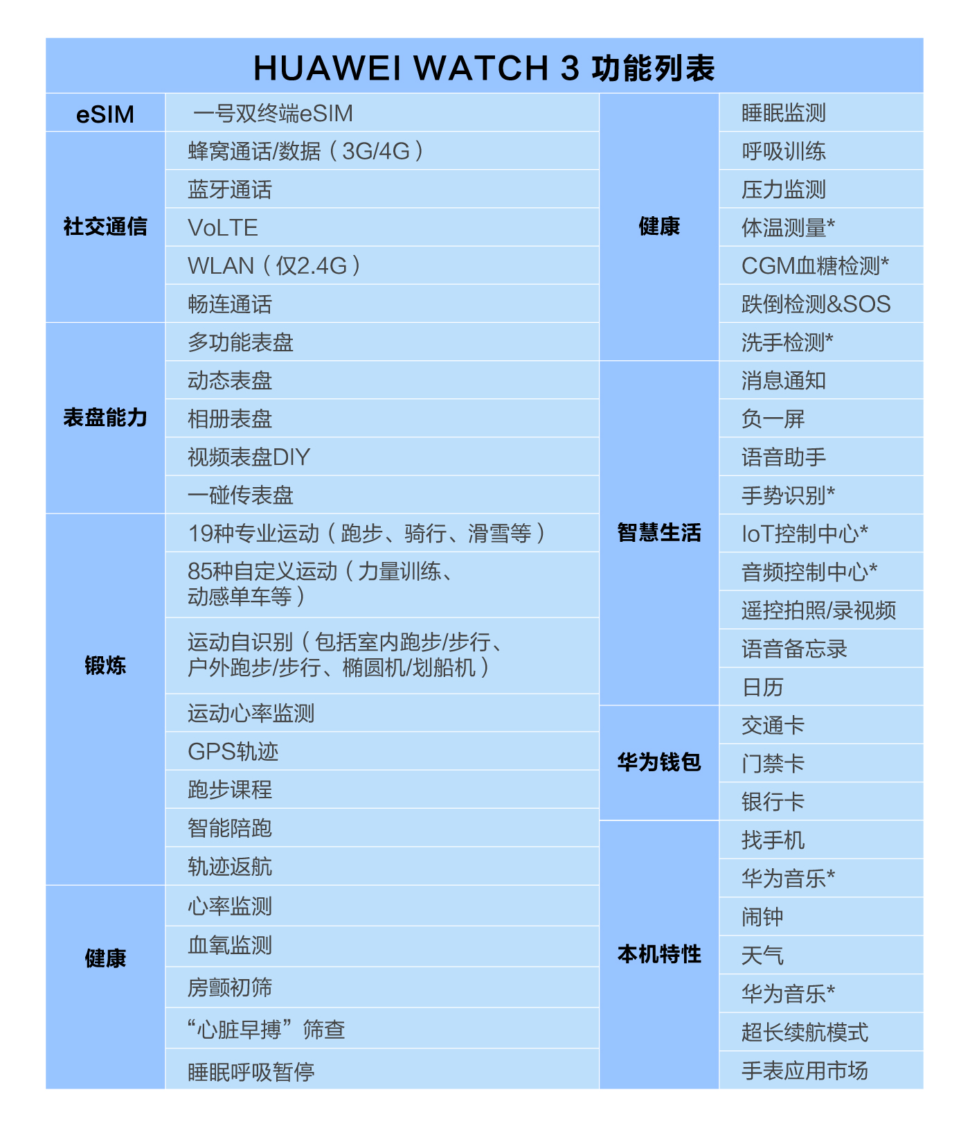 HUAWEI WATCH 3 功能列表-01.jpg