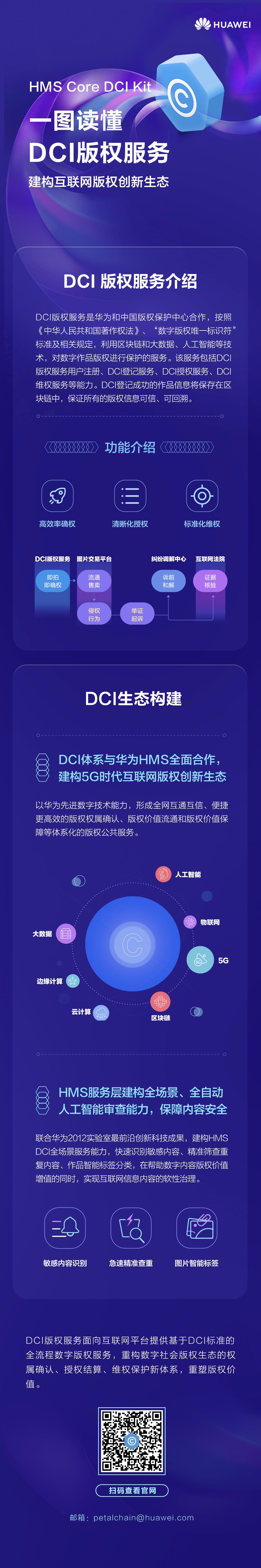 一图读懂DCI版权服务.jpg