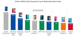 恭喜华为P30!拿下全球最畅销手机第十名,帮安卓高端机涨了脸面,华为P30系列-花粉俱乐部