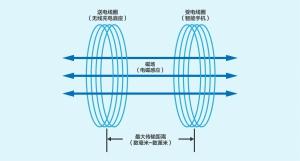 「玩机大讲堂」华为无线充电技术背后的故事,你了解多少?,华为P30系列-花粉俱乐部