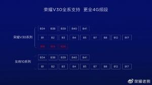 荣耀V30系列:5G版麒麟990有多强?这五大优势都知道吗?,荣耀V30系列-花粉俱乐部