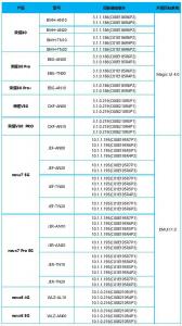 【招募公告】荣耀30/荣耀V30/nova7/nova6 开启EMUI11.0&Magic UI 4.0版本内测,升级尝鲜-花粉俱乐部