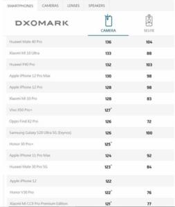 实至名归!Mate 40 Pro获DXO最佳智能手机摄像头;华为自动化机器人发布,太智能,华为Mate40系列-花粉俱乐部